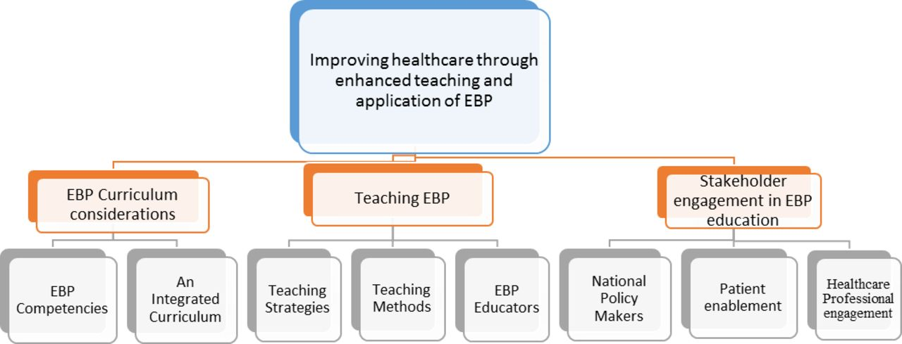 Evidence-based practice education for healthcare professions