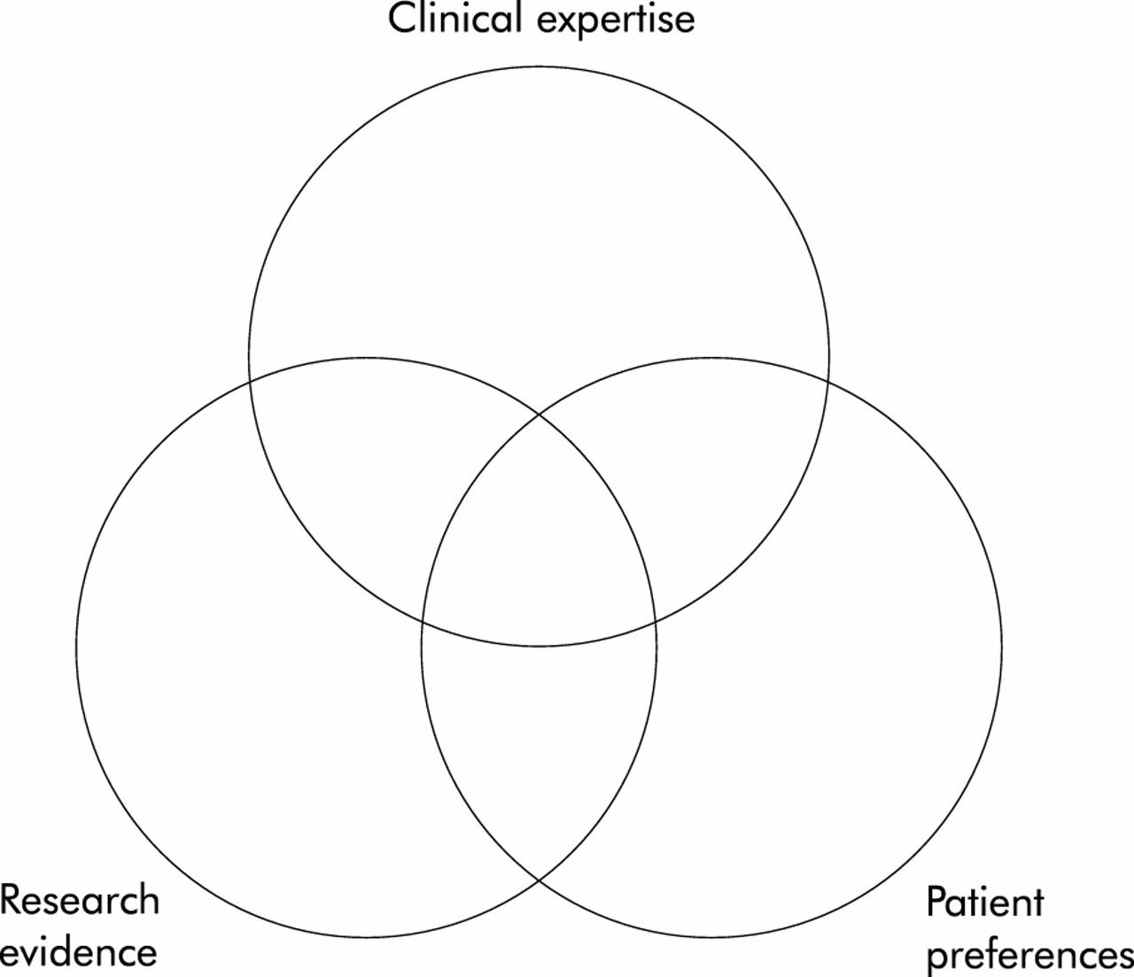understanding nursing research building an evidencebased practice 7e