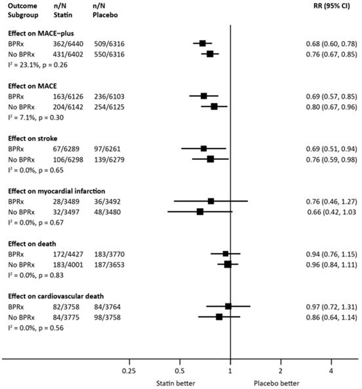 Synergistic Effects Of Blood Pressure Lowering Drugs And Statins